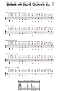 Ukulele notation - the flats