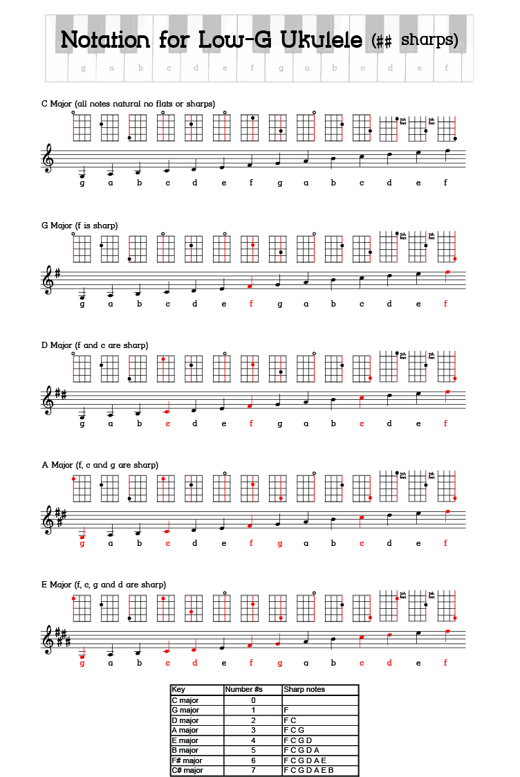 Completely unrelated musical notation for low g tuned ukulele ukulele musical notation sharps hexwebz Choice Image