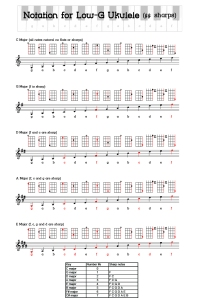 Ukulele musical notation sharps