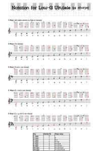 Ukulele musical notation sharps